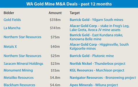 Deals breathe life into gold sector