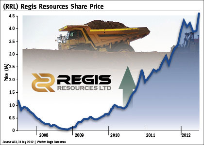 Regis beefs up with $150m acquisition