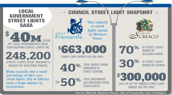 Councils arc up over light costs