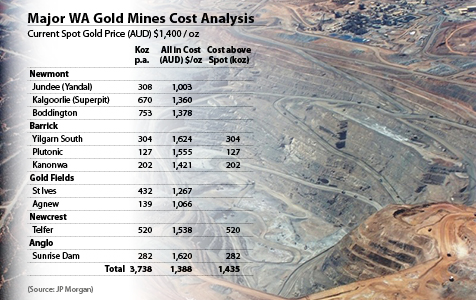 Gold miners unite against royalty hike