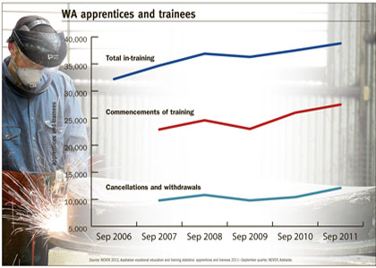 WA faces big shortfall of workers by 2015