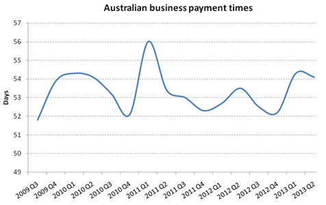 Business debtors taking longer to pay their bills