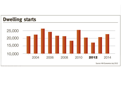 Doubts on strength of new homes recovery