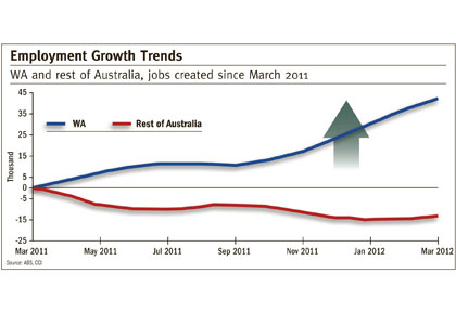 WA outstrips other states on jobs growth