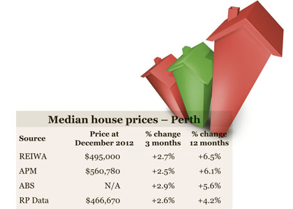 House prices march higher as buyers regain confidence
