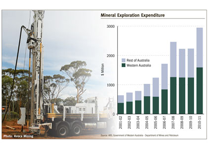 WA exploration drive surges to $1.6bn