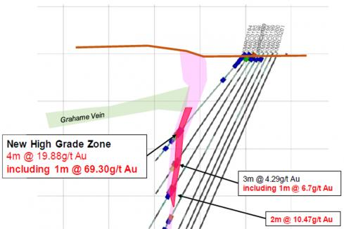 King River snags new high grade gold zone in Kimberley
