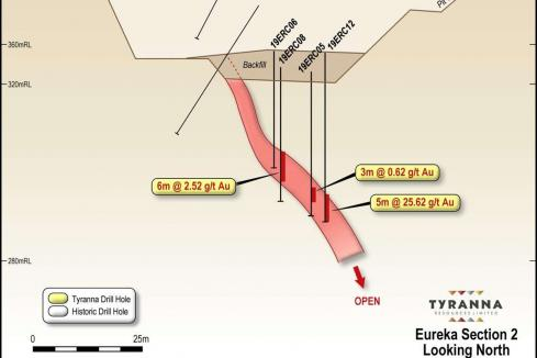 Tyranna hits exciting high grade gold zone at Eureka