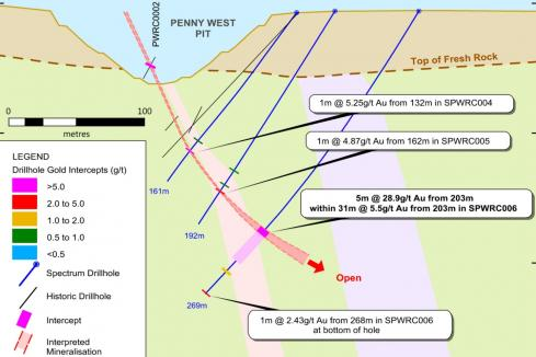 Another solid gold hit for Spectrum at Penny West