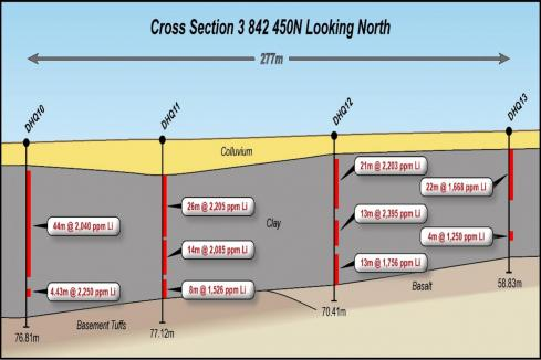 Hawkstone's US lithium clay project kicking goals
