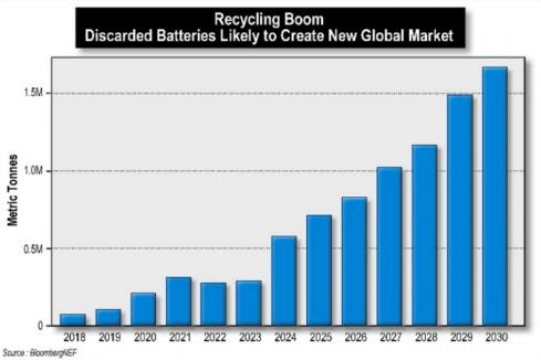 Neometals making strides with battery recycling initiative