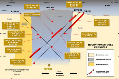 Great Southern drilling unearths golden breccia in Qld