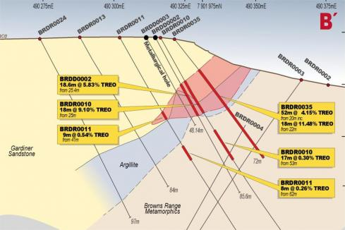 Northern pegs widest rare earth zone to date in WA
