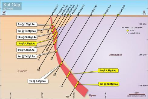 High grade assays extend Classic gold play at depth