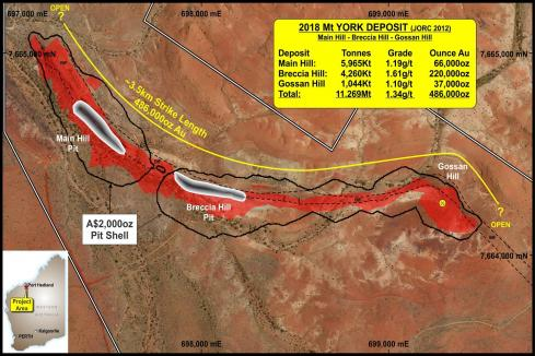 Kairos secures funds to drill out WA gold project