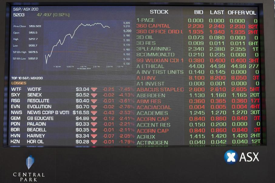 Shares close 19pts higher