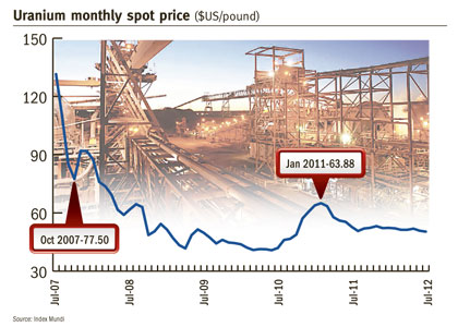 Uranium players pin hopes on price recovery