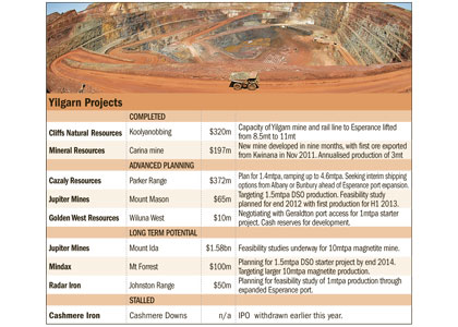 Esperance port expansion to put Yilgarn iron ore producers in the box seat